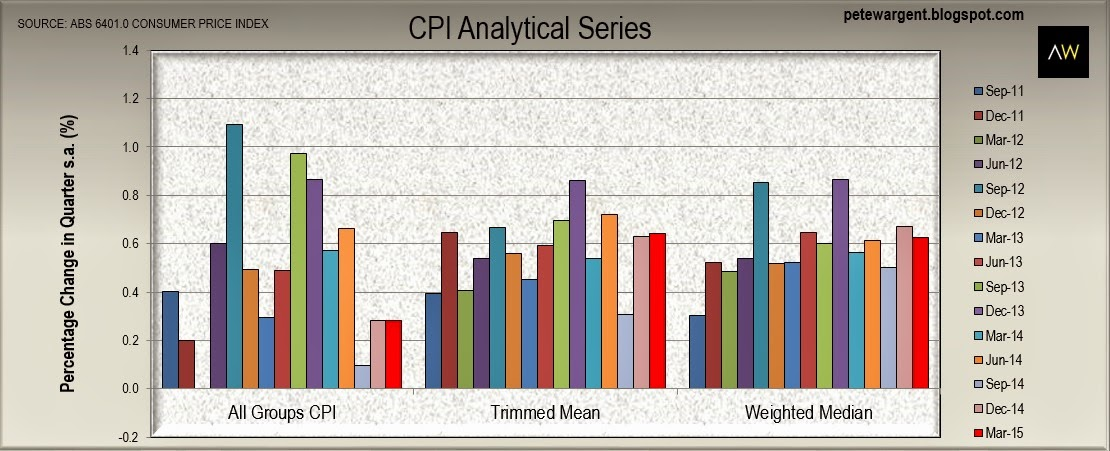 CPI analytical series
