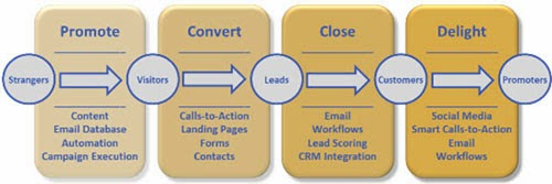 Engagement Process of Email Marketing