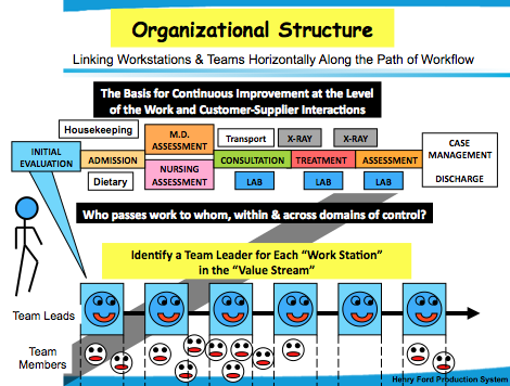 Importance Of A Learning Organization In Ford