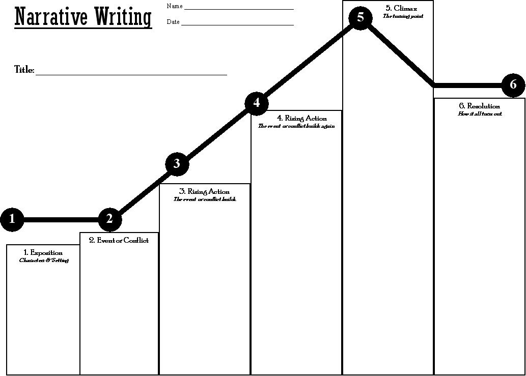 Printables Story Arc Worksheet Gozoneguide Thousands of – Story Structure Worksheet