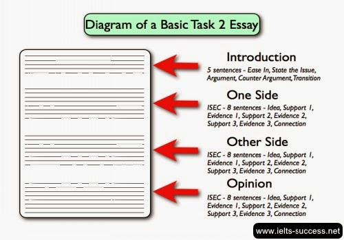 Ielts sample essay writings