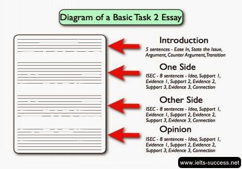 Ielts academic essay topics