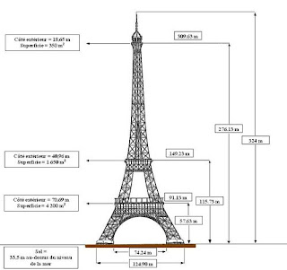 Holiday Fans travel the World RTW -family activities Budget Travel  Compagnie des Etablissements Eiffel In Paris