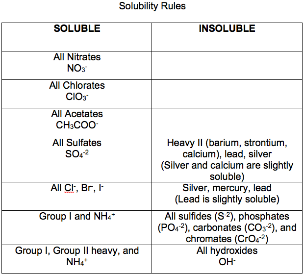 solubility rules chart solubility rules and chart visual