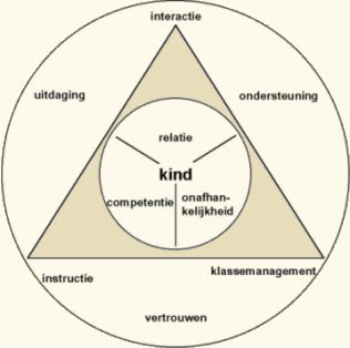 vijf rollen van een leraar