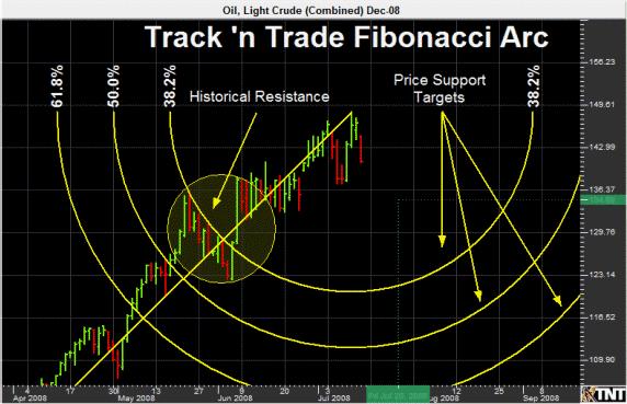 Triple zigzag trading system