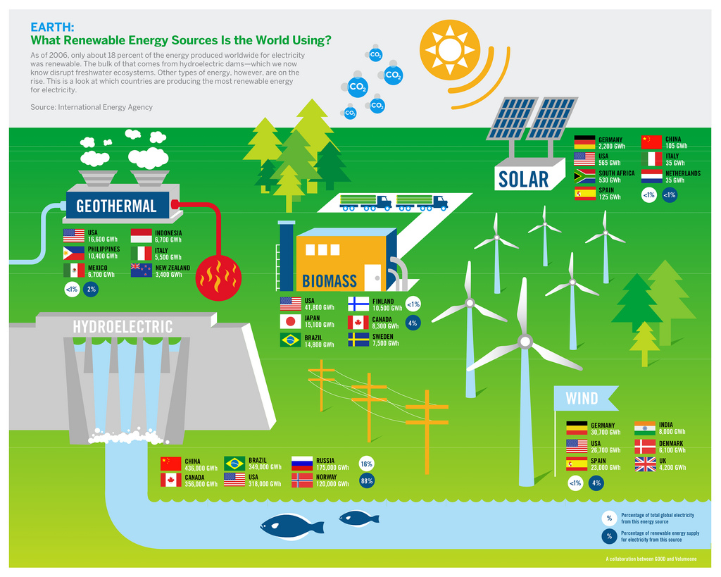 ... : Global Investment in Renewable Energy Powers to Record $257 Billion