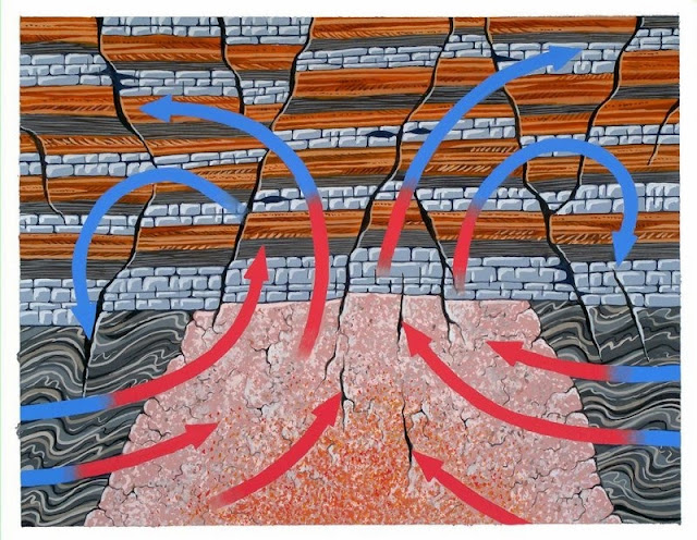 Gouache painting of mineralizing fluids. This painting shows how mineral veins in the North Pennines were formed. Mineral-rich waters (represented by the arrows), heated by the Weardale Granite intrusion circulated through cracks and faults in the overlying rocks (a sequence of Carboniferous limestones, shales and sandstones), depositing minerals as they cooled. The mineral veins in the North Pennines area were formed from deep saline water solutions which contained dissolved minerals. These contained iron, lead and copper minerals which were dissolved from surrounding rocks, including the Weardale Granite. The granite acted as a 'heat engine', warming the water and causing it to flow in a convection circuit along faults and fissures. As the fluids cooled, the dissolved minerals crystallized as crusts on the fissure walls. The North Pennines area in northern England has been designated an Area of Outstanding Natural Beauty and is also the site of Britain's first 'European Geopark'. The area is one of high fells, open moorland and wide dales. The unique character of the area owes much to human activity over hundreds of years, especially in relation to mining of the mineral deposits in the rocks.