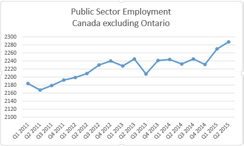 Public sector employment 2011-2015