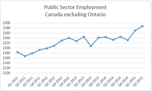 Public sector employment 2011-2015