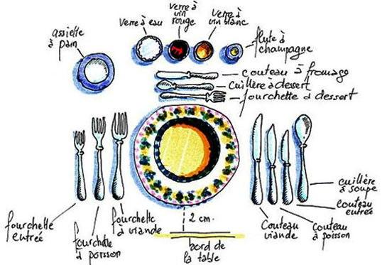 Autour de la gastronomie dresser une table les couverts for Dresser la table couverts