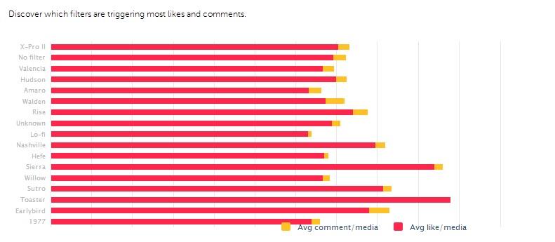 Como saber nuestro impacto en Instagram