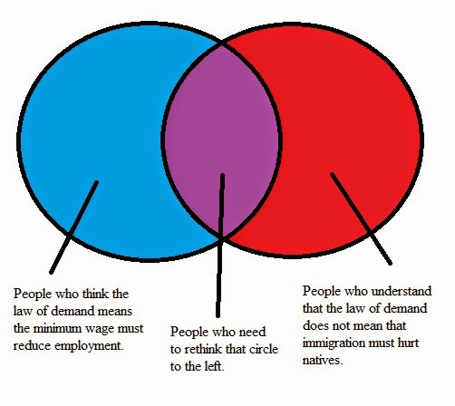 Facts Other Stubborn Things An Alternative Venn Diagram For Mark