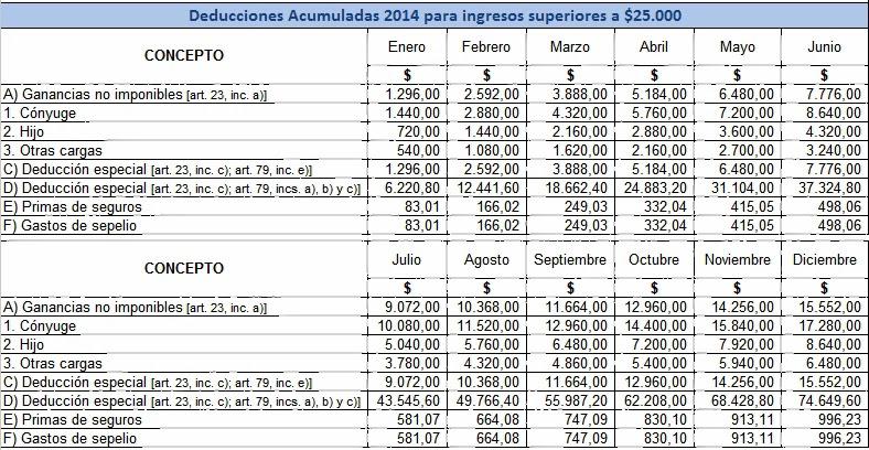Stock options argentina impuesto a las ganancias