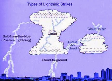Only about 10% of these come to the earth and that is the lightning we are afraid of. Most lightning occurs from the negative charge centers towards the ...  sc 1 st  EnergyzEE & Lightning: The Misery Causing Mystery | EnergyzEE