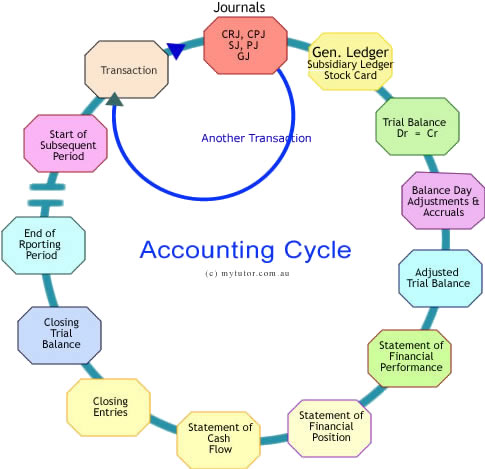 nine steps of accounting cycle essay The accounting cycle the accounting cycle consists of ten different steps the accounting cycle is the method by which companies produce their financial.