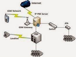 Komputer jaringan penjelasan pbx dan pabx b cara kerja pabx ccuart Images