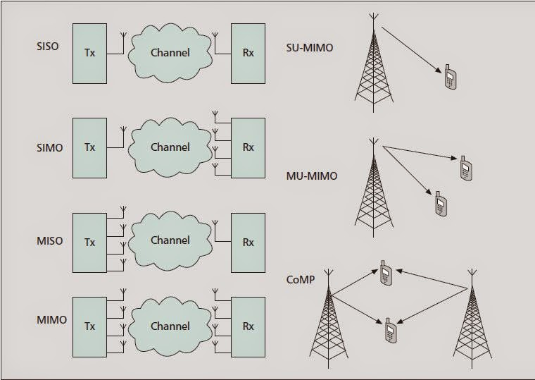ENERGY-EFFICIENT WIRELESS COMMUNICATIONS