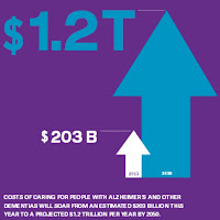 Chart showing cost of dementia care
