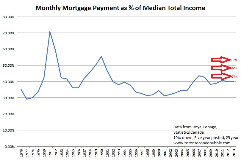 monthly mortgage payments in canada