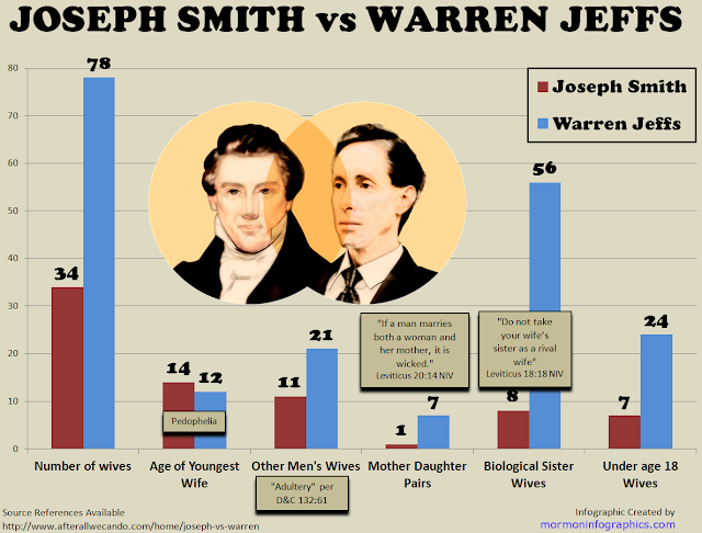 Joseph Smith vs Warren Jeffs; Visualized