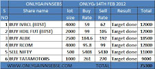 ONLYGAIN PERFROMANCE OF 14TH FEB 2012 ON (TUESDAY)
