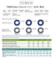 PIMCO Short-Term Fund