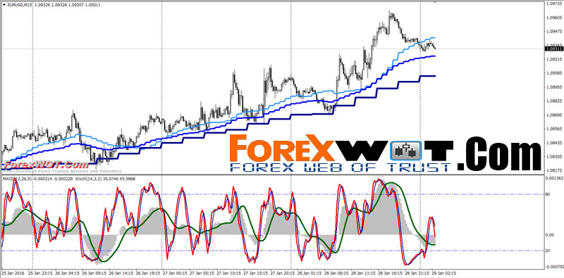 Multiple time frame forex