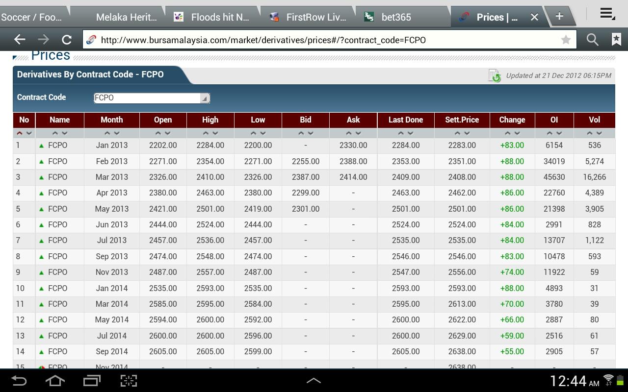 Fkli Futures Trading Bursamalaysia Prices Bursa Malaysia Market