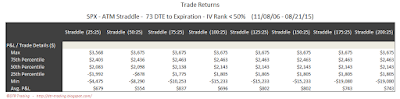 SPX Short Options Straddle 5 Number Summary - 73 DTE - IV Rank < 50 - Risk:Reward 25% Exits