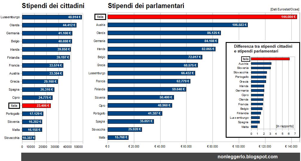 web informazione stipendi italiani trova la differenza