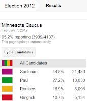 Minnesota Caucus Results