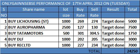 ONLYGAIN PERFORMANCE OF 17TH APRIL 2012 ON (TUESDAY)