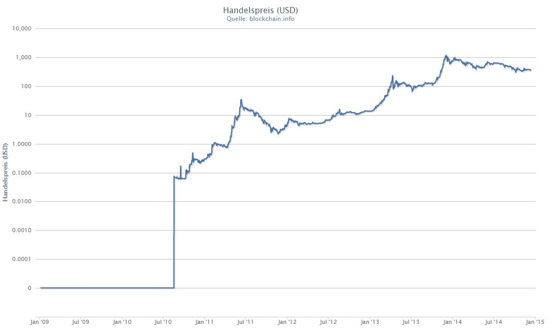 bitcoin vergleich