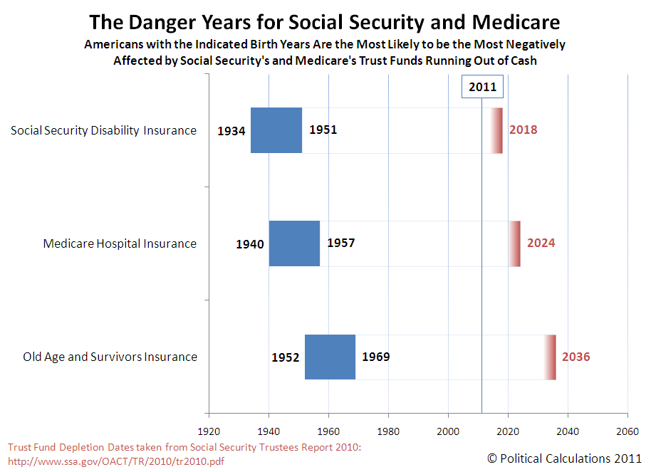 The Danger Years for Social Security and Medicare