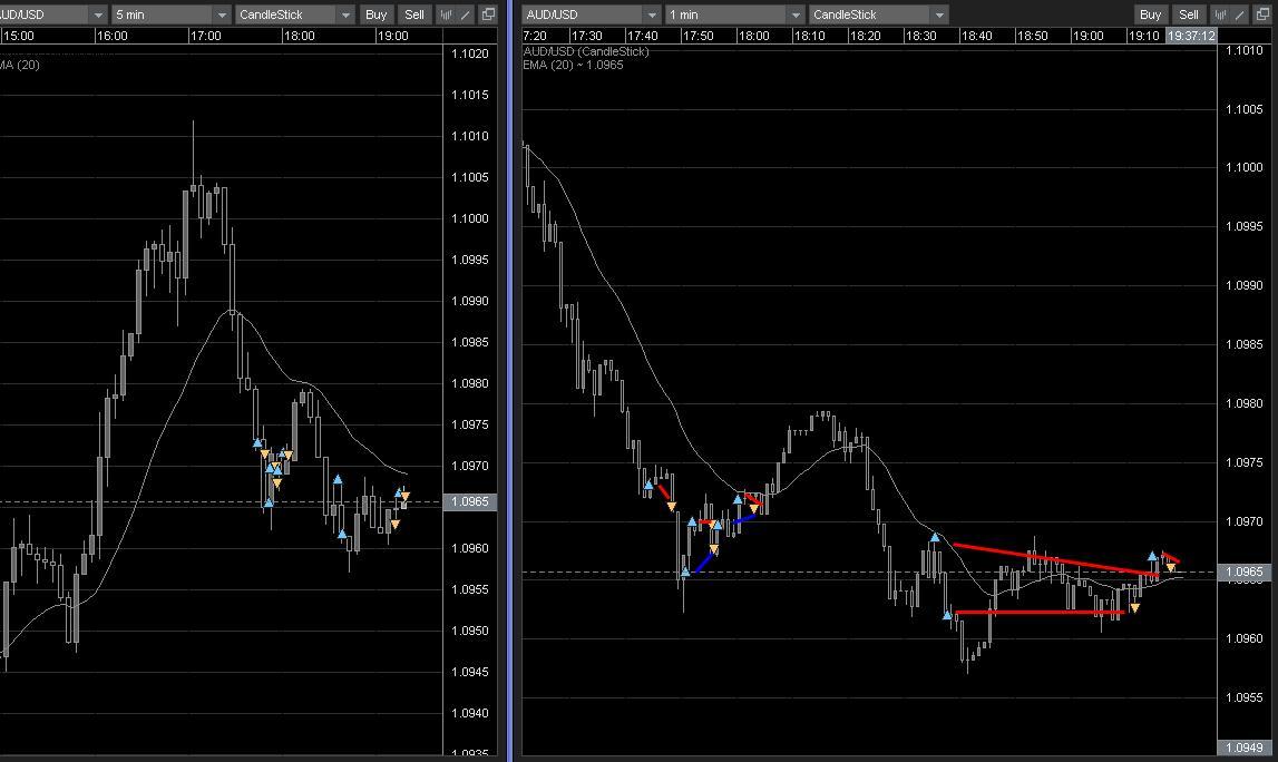 Z forex trading information