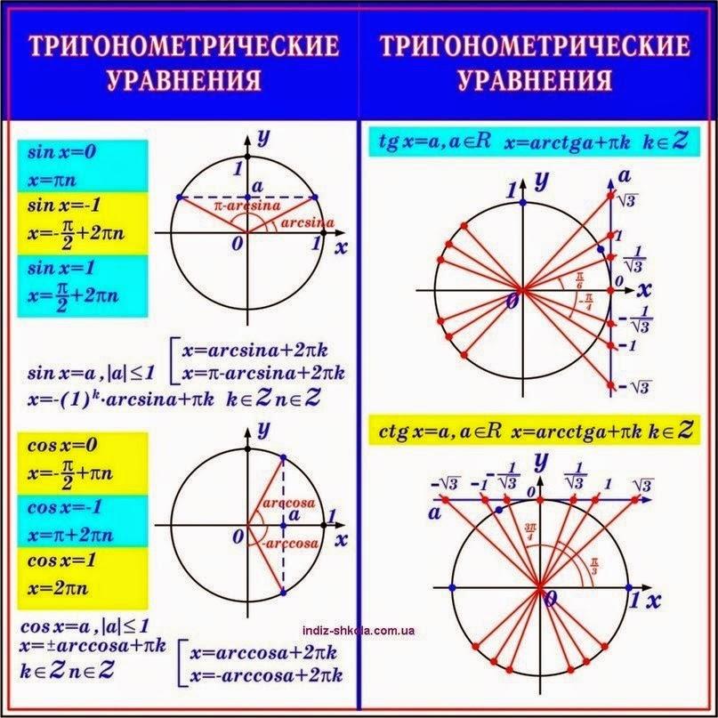 Шпаргалки тригонометрические функции