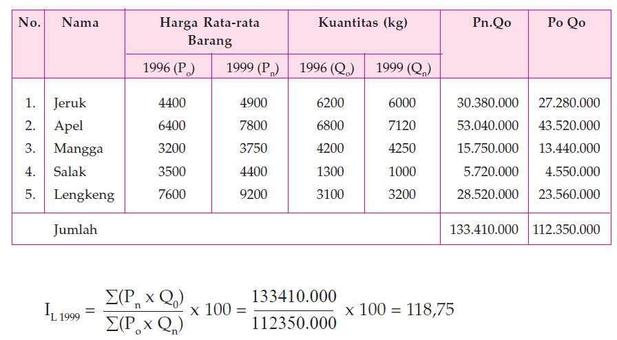 Metode Menghitung Indeks Harga 8