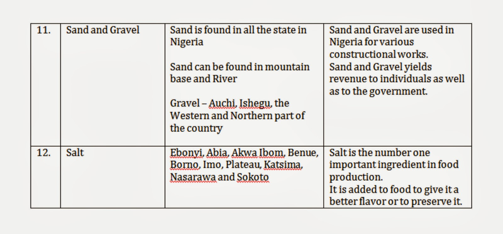 The minerals of Africa are an important economic resource