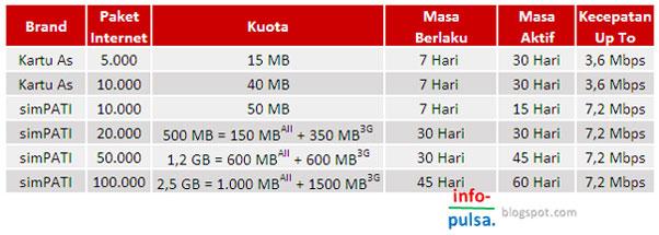 Tabel Pulsa Internet Elektrik Telkomsel