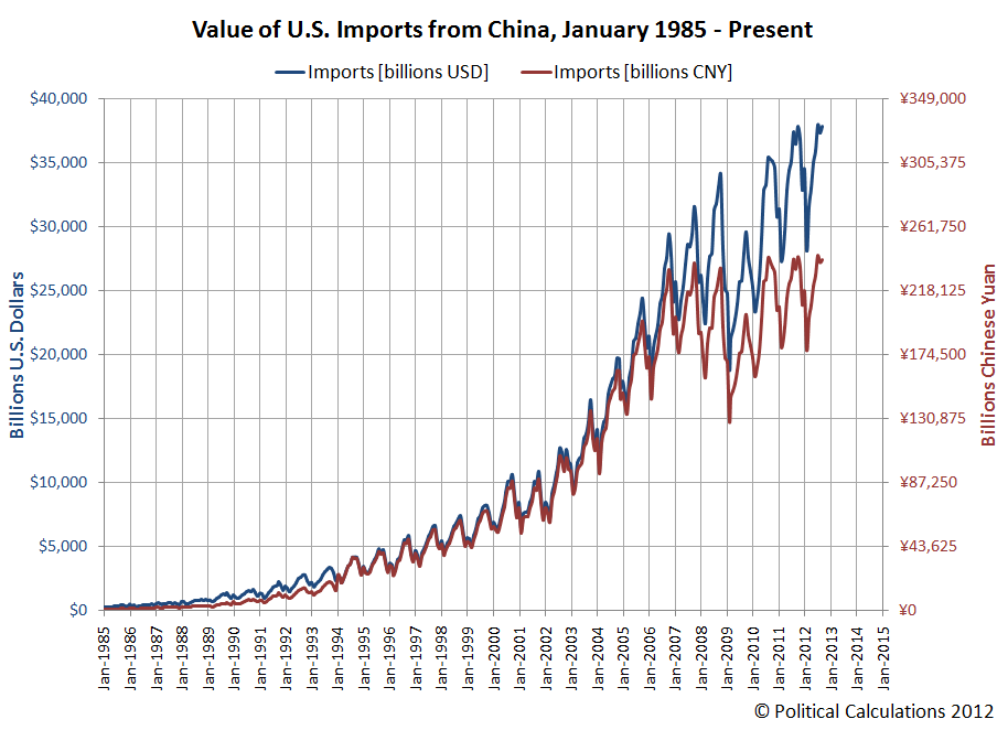 Value of U.S. Imports from China, January 1985 - Present