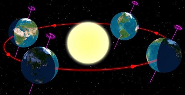 Movimentos de rotação e translação da Terra