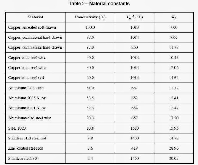 Electrical Conductor Size Chart : Grounding design calculations part ten electrical knowhow