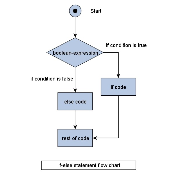 how to check the given number is even or odd using if else statement in java learn java by examples - Flowchart For If Else Statement
