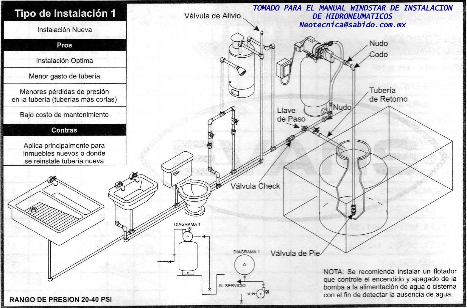 Equipos y servicios tecnicos windstar instalaci n de for Compresor hidroneumatico