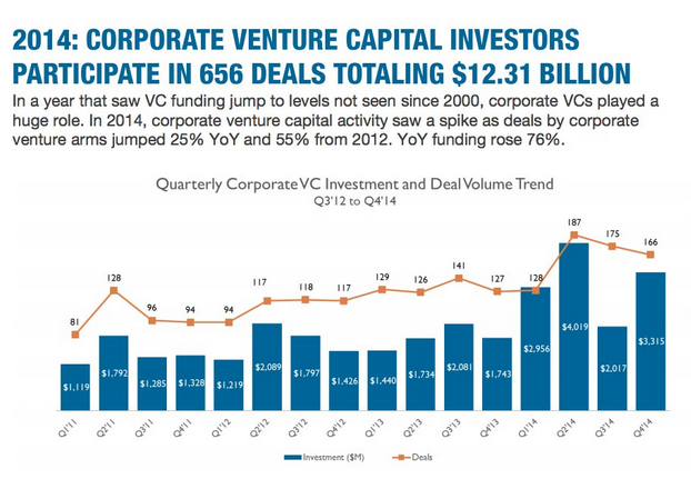 """2014 saw 656 VC deals totalling  a mamoth $12.31billion  """