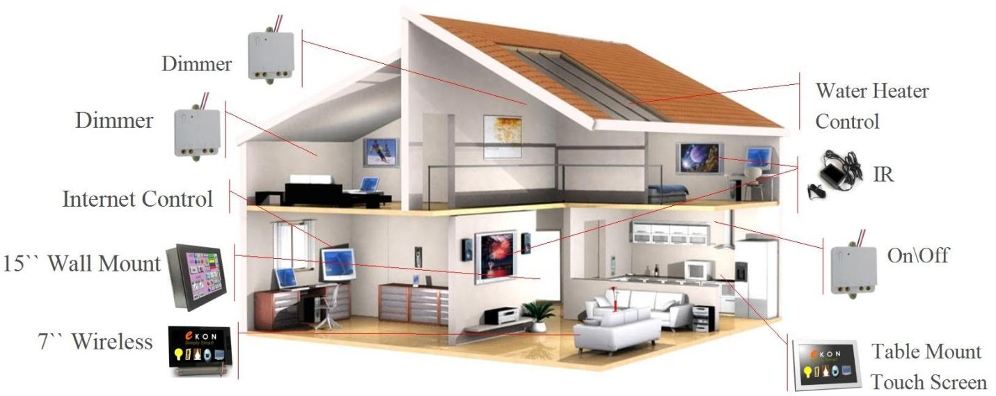 Best Home Automation Technology build your own home automation system choosing the right technologies