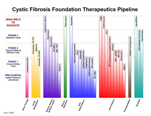 Cystic fibrosis patients dating each other