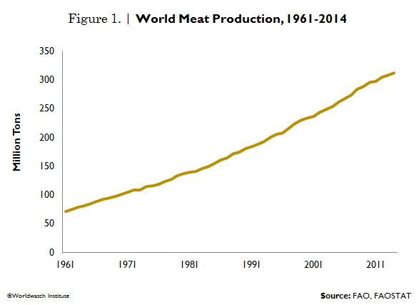 http://vitalsigns.worldwatch.org/vs-trend/peak-meat-production-strains-land-and-water-resources