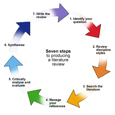Literature Review Cycle Image